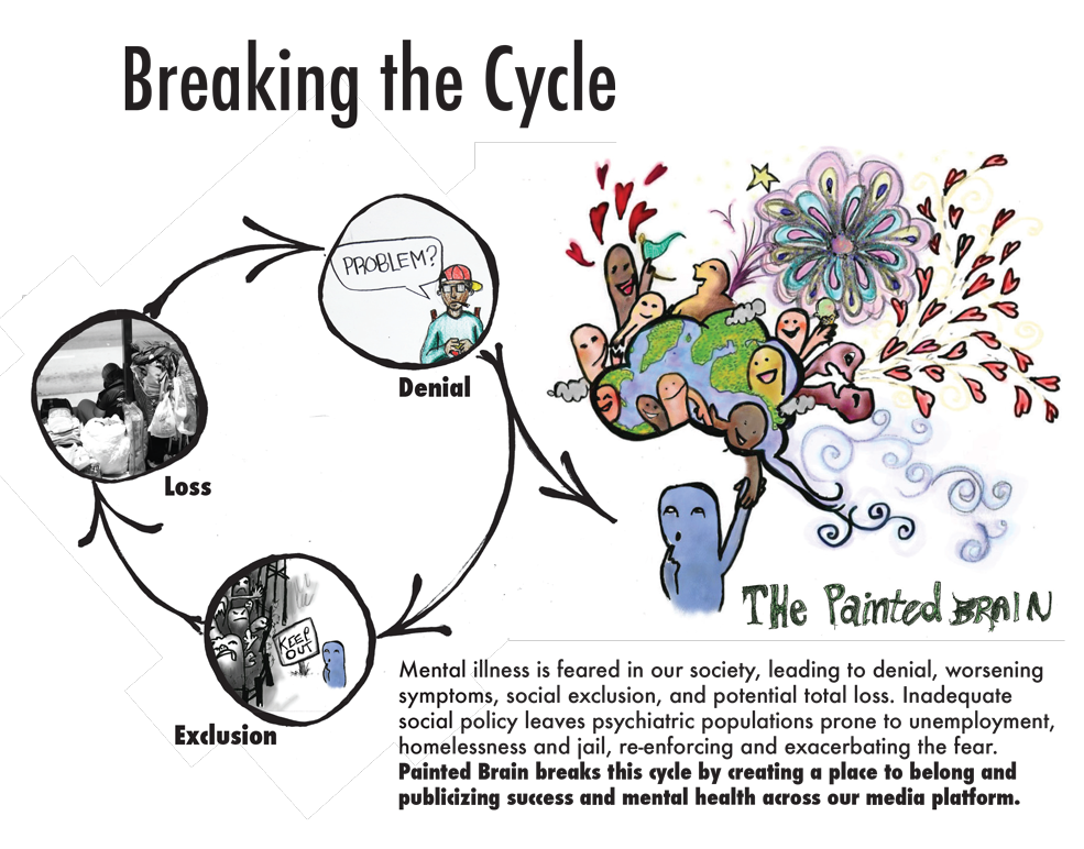 Painted Brain: Breaking the cycle of isolation and stigma