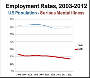 employment and occupational therapy for mental health