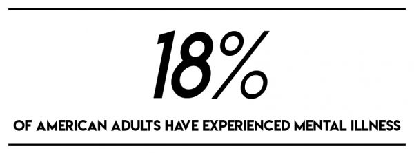 18% of american adults have experienced mental illness