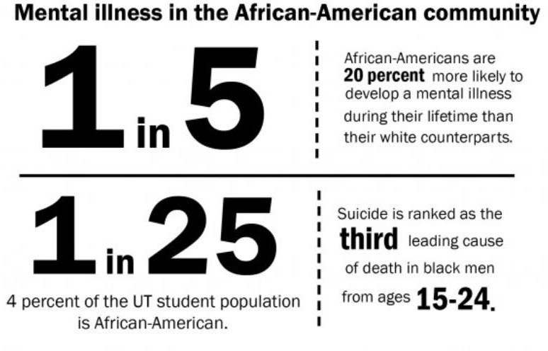 Mental illness in the African American community