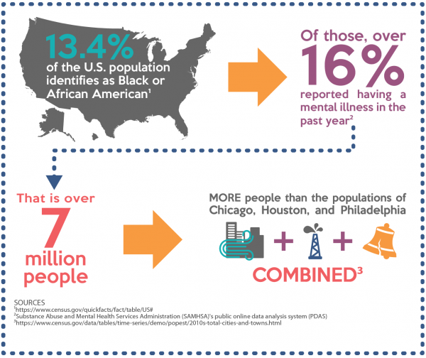 Statistics on Black Population With Mental Health Services