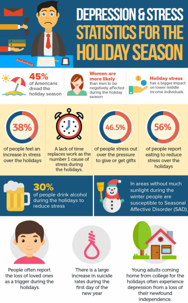 Depression & Stress During the Holidays [Infographic]